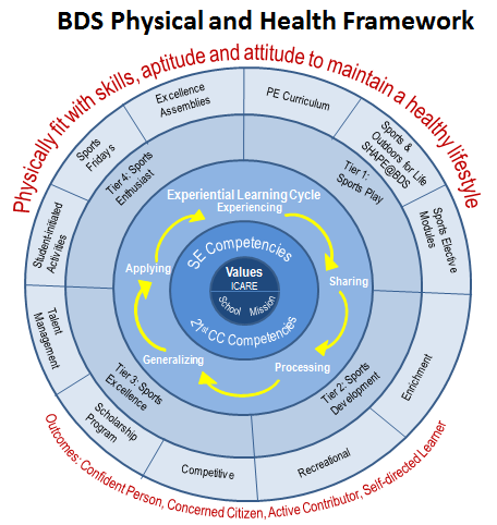 BDS LLP (PHYSICAL AND HEALTH) FRAMEWORK