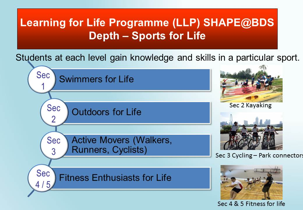 LLP-Sports for Life