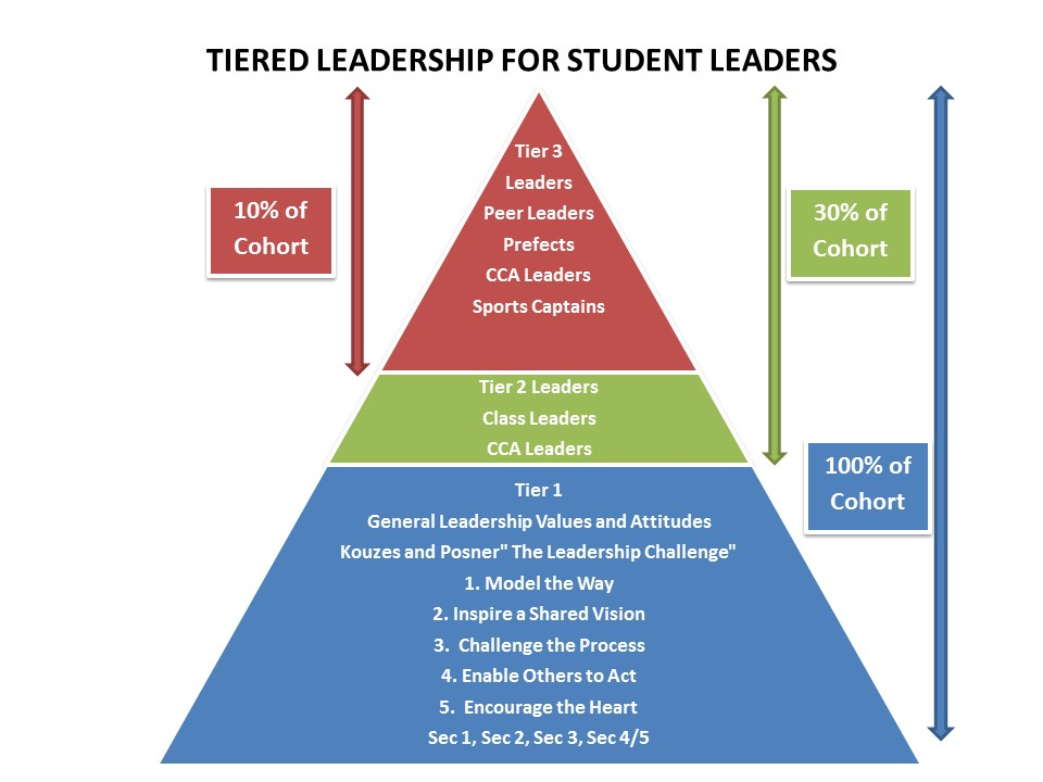 BDS - TIERED LEADERSHIP FOR STUDENTS