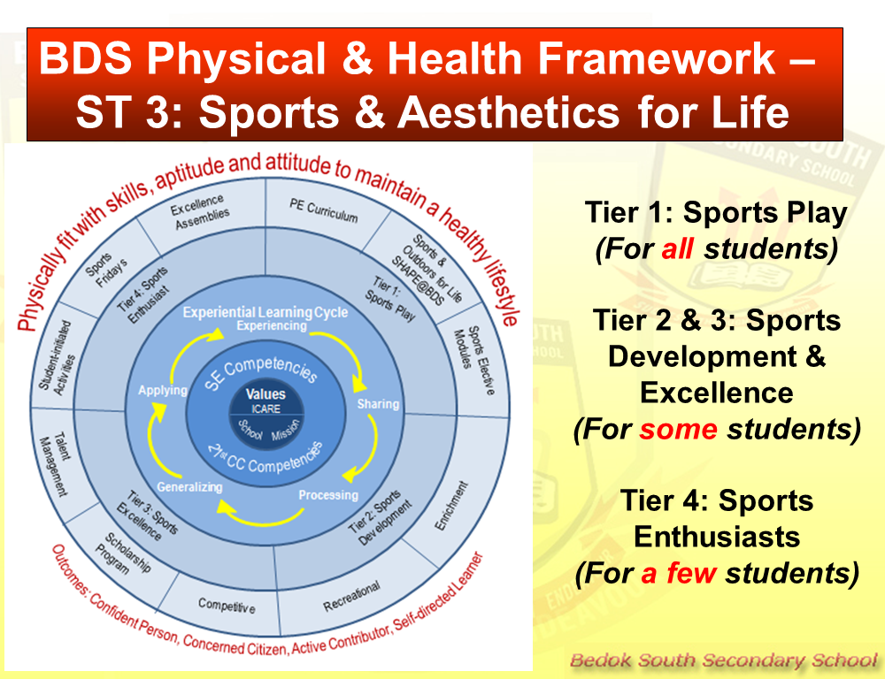 BDS Physical and Health Framework ST3